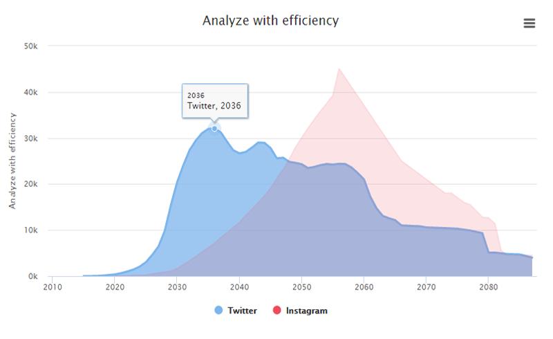 Analyze with efficiency